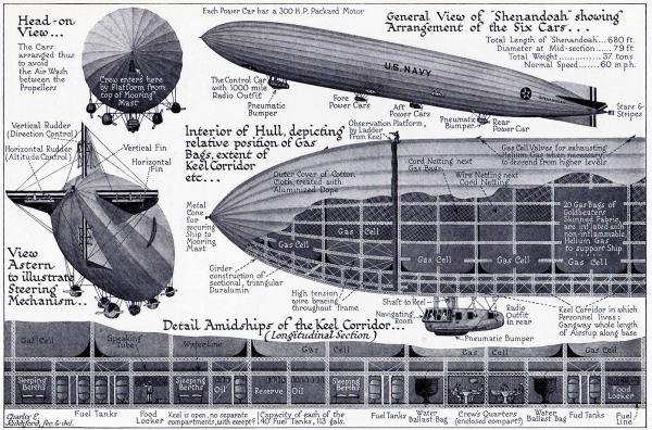 Цеппелины - от проекта до ... (Фото 9)