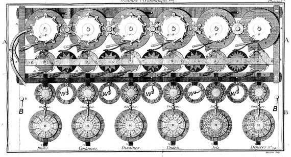 Калькулятор Johann Helfrich Müller. Шаг к механическому компьютеру. (Фото 22)