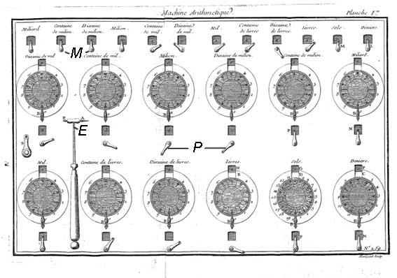 Калькулятор Johann Helfrich Müller. Шаг к механическому компьютеру. (Фото 20)