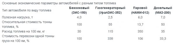 Паромобили НАМИ-012, НАМИ-018, НАМИ-0125 (Фото 13)