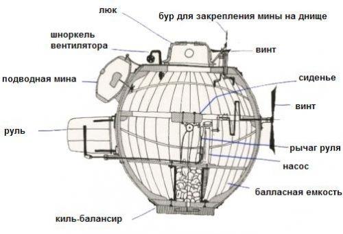 """Подводная лодка """"Черепаха"""" (Фото 4)"""