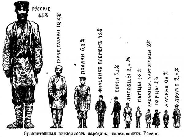 дореволюционная инфографика (Фото 2)